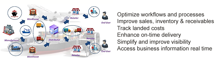 OMS Enterprise Business Software